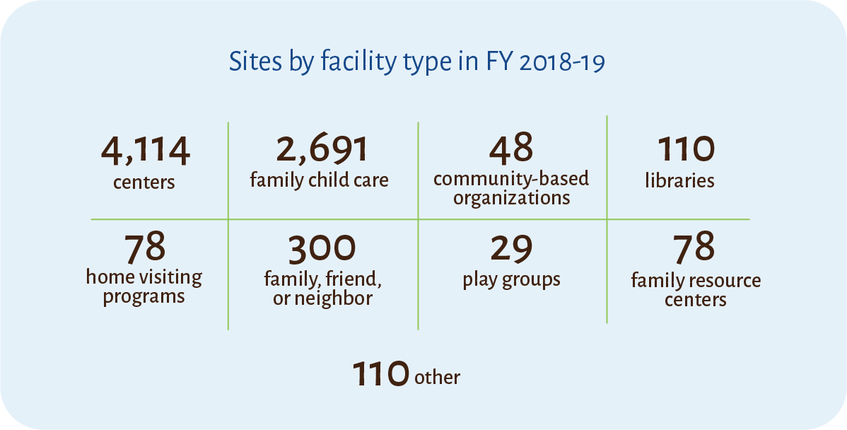 Chart that lists the number of sites by facility type that participated in FY 2018-19.